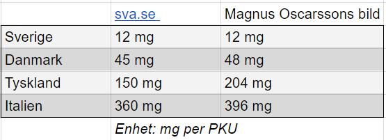 tabell med jämförande siffror